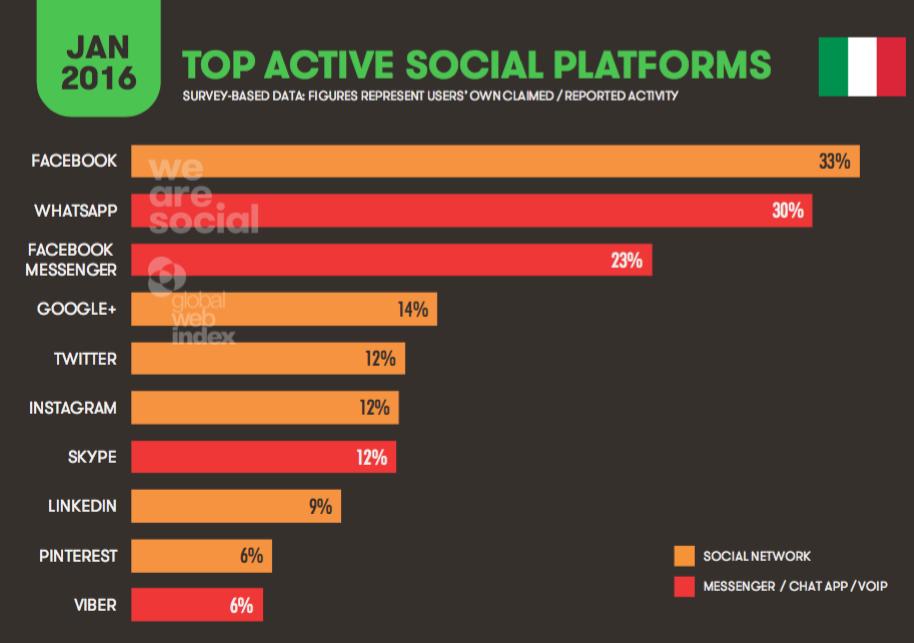 Uso social in Italia